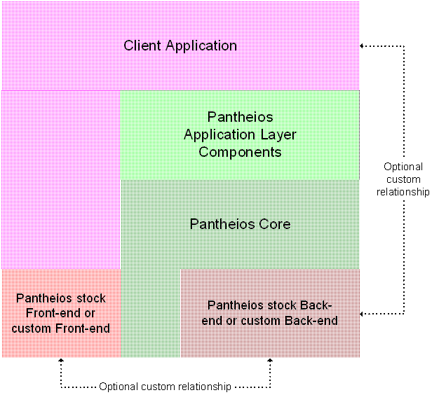 Pantheios Architecture